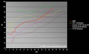 the graph above shows noise levels of the jmax red and other jetboats for parison as well as two yamaha outboards on fiber gl boats