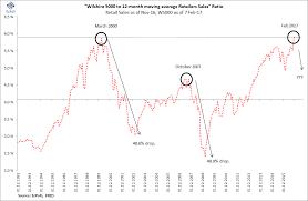 Dotcom Chart Ecpofi Economics Politics Finance Chart Of The Day