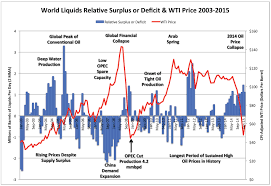 The Oil Price Collapse Is Because Of Expensive Tight Oil