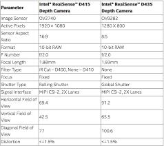 Choosing An Intel Realsense Depth Camera