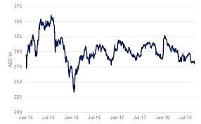 Dfm Index Chart Global Equities Rebounded Emirates Nbd Research