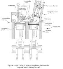Combustion Engine Design