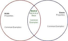 Acid And Base Venn Diagram 86 Acids Bases Venn Diagram Answers Answers Acids Bases Diagram Venn