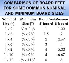 Actual Lumber Size Chart Nominal Wood Size Mobileheart Co