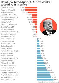 Heres President Trumps Stock Market Scorecard After 2