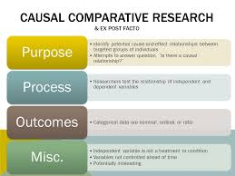 Causal Comparative Study Designing Conducting Analyzing Interpreting Descriptive Research