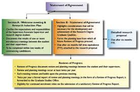 Planning To Plan Flow Chart Planning And Review Flow Chart Research Degree Students At