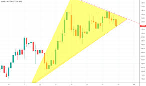 Adanient Stock Price And Chart Nse Adanient Tradingview