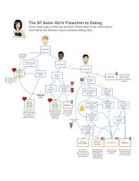 Self Hating Sf Asian Girls Flowchart To Dating Jpegy