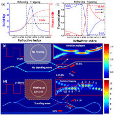OSA   Controllable trapping and releasing of nanoparticles by a ...