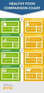 Food Comparison Chart Healthy Food Comparison Chart Template Visme