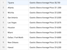 average cost of gastric sleeve surgery