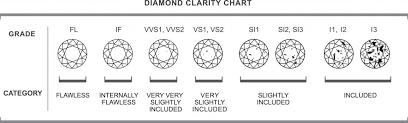 Vs2 Diamond Chart Diamond Clarity