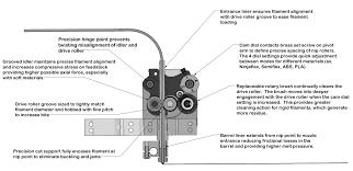 how a good flexible filament extruder works