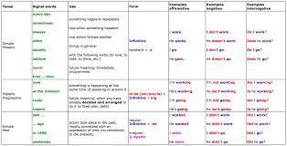 English Homework Tenses