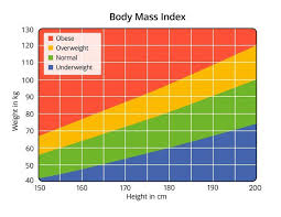 Ideal Weight Chart In Kg And Cm Weight Chart For Women Whats Your Ideal Weight According
