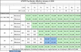 Air Traffic Controller Pay Chart 37 Factual Pay Scale 2009