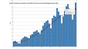 CDC: Florida reports 24,869 new COVID ...