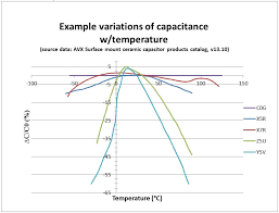 Ceramic Capacitor Chart Understanding Ceramic Capacitor Temp Coefficients