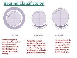 Journal Bearing Design Design Of Slider Bearing Ppt Download