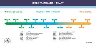 History Of Bible Translations Chart