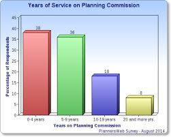 Length Of Service Who Selects Commissioners Recruiting New Members