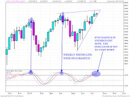 Nifty Weekly Chart Stock Market Chart Analysis Nifty Weekly Chart With Stochastic