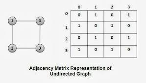 Representation Of Graphs Adjacency Matrix And Adjacency List The