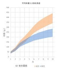 Harlan Sprague Dawley Growth Chart Cd Sprague Dawley Igs Rat Charles River