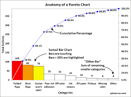 Create A Pareto Chart Pareto Chart Created In Excel Using Qi Macros Chart Chart