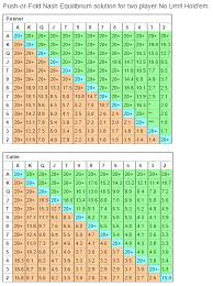 Nash Equilibrium Poker Chart Explained