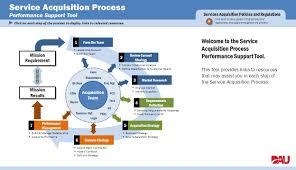 Acquisition Strategy Service Acquisition Process Ppt Video Online Download 8