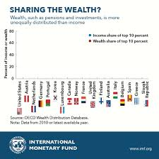 Chart Of The Week Sharing The Wealth Inequality And Who