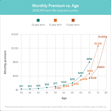 Buying life insurance is different at every age, and shopping for a policy after age 70 is no different. Am I Too Old To Buy Life Insurance Policygenius