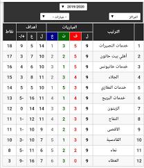 jordanian 1st division دوري الدرجة الاولى الاردني. جدول ترتيب دورى الدرجة الأولى شبكة أطلس سبورت