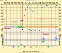 Gestational Sac Size Chart Mm 13 Mm Gestational Sac 19 Dpo Normal