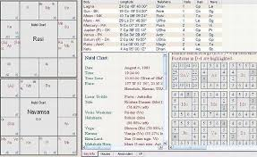 Barack Obama Natal Chart Barack Obama Horoscope And Analysis In Vedic Astrology K P