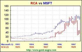 Rca 1925 1929 And Microsoft 1994 1998 Gold Eagle