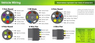 how to wire up a 7 pin flat trailer plug images wire flat trailer hopkins trailer plug wiring diagram
