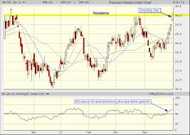 Thomson Reuters Tri Tsx Candlestick Chart Analysis