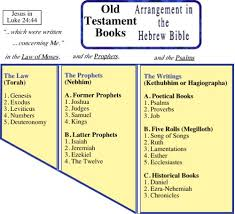 Biblical Canon Comparison Chart Old Testament Ot Bible Book Order And Charts Living