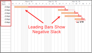 Managing Negative Slack Dos And Donts Mpug