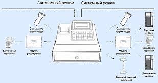 ККТ сервис Контрольно кассовая машина АМС К  Структура подключения ККТ АМС 120К