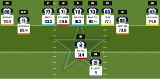 2016 Fantasy Football Depth Charts Dallas Cowboys Pff