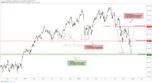 Aex Dailiy Key Elements For Euronext Aex By Globalprime