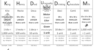 King Henry Math Chart Image Result For Metric Conversion King Henry Died Unusually
