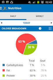 The Easiest Way To Track Carbs On A Keto Diet Diet Chart