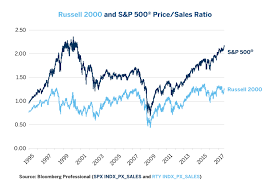 Russell 2000 Index Chart Equities Comparing Russell 2000 Versus S P 500 Cme Group