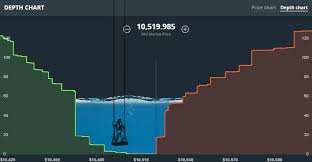 Watching Gdax Sell Wall Steemkr