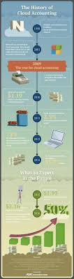 The History Of Cloud Accounting